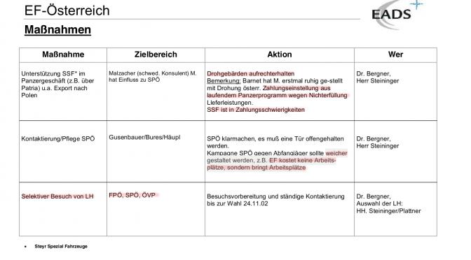 Eurofighter U-Ausschuss – Dokumente offengelegt