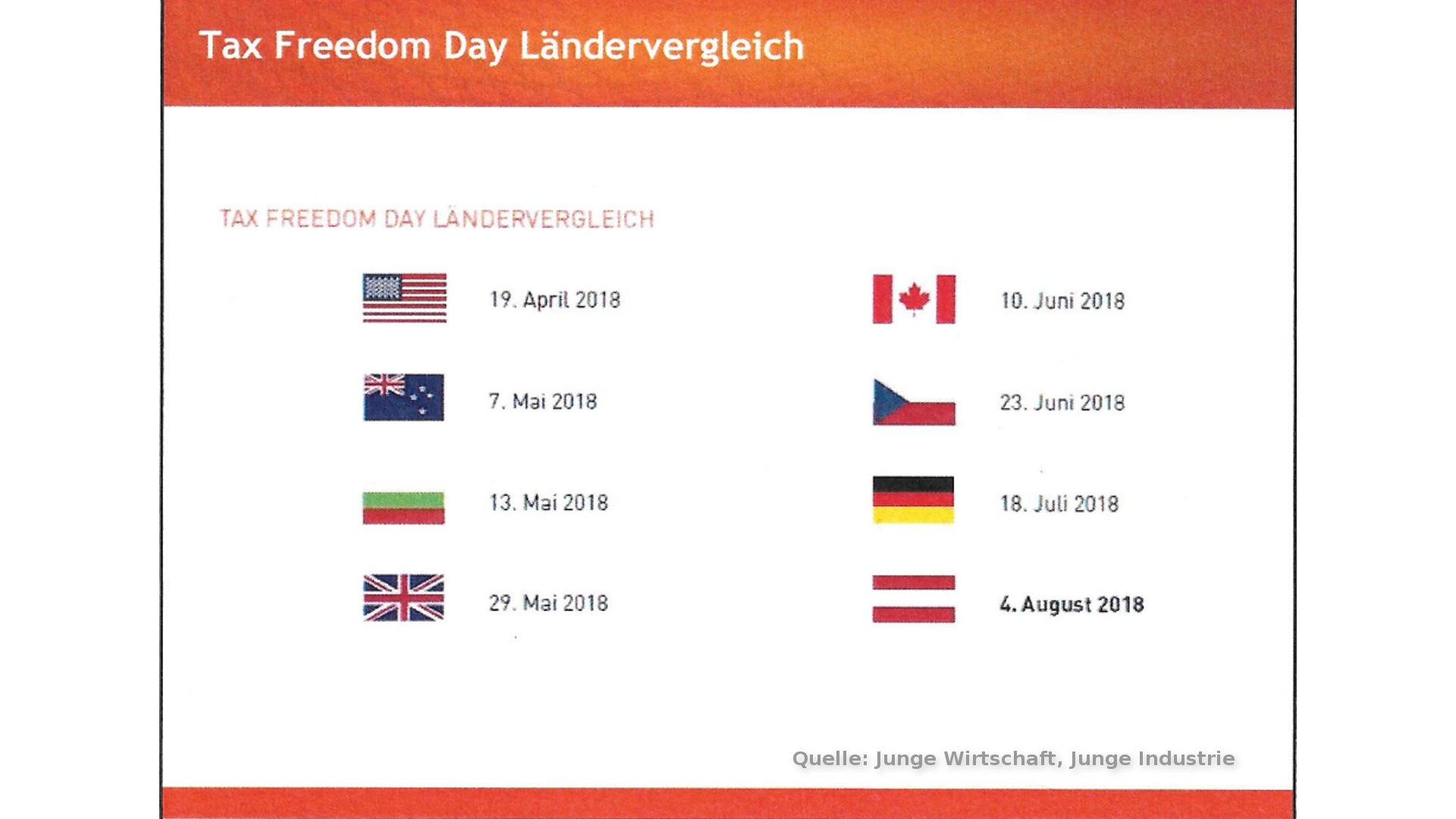 Tax Freedom Day-Ländervergleich